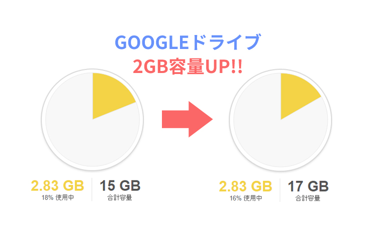 googledrive-2gb_key