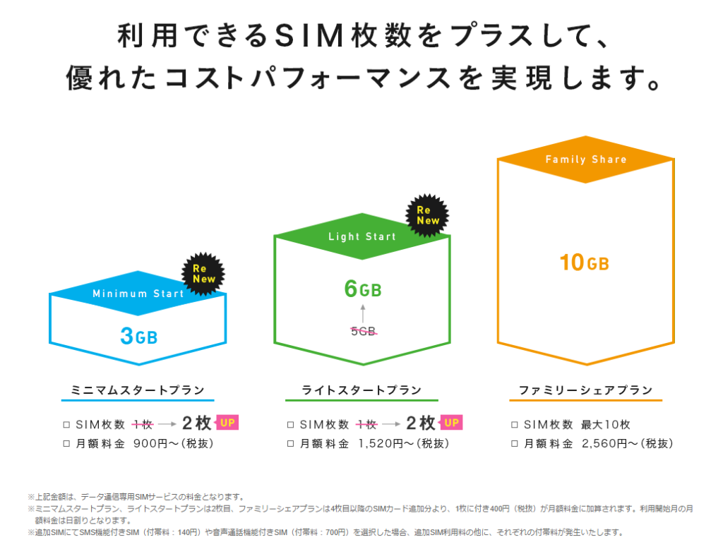 01_IIJmio-share