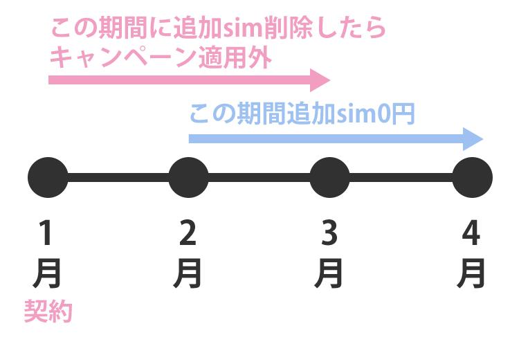 02_iijmioadd